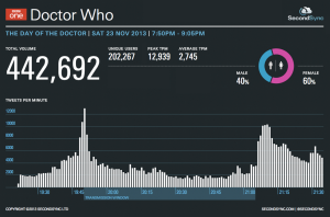 "Second Sync official Twitter results after  the broadcast of  anniversary episode ""The Day of The Doctor"""